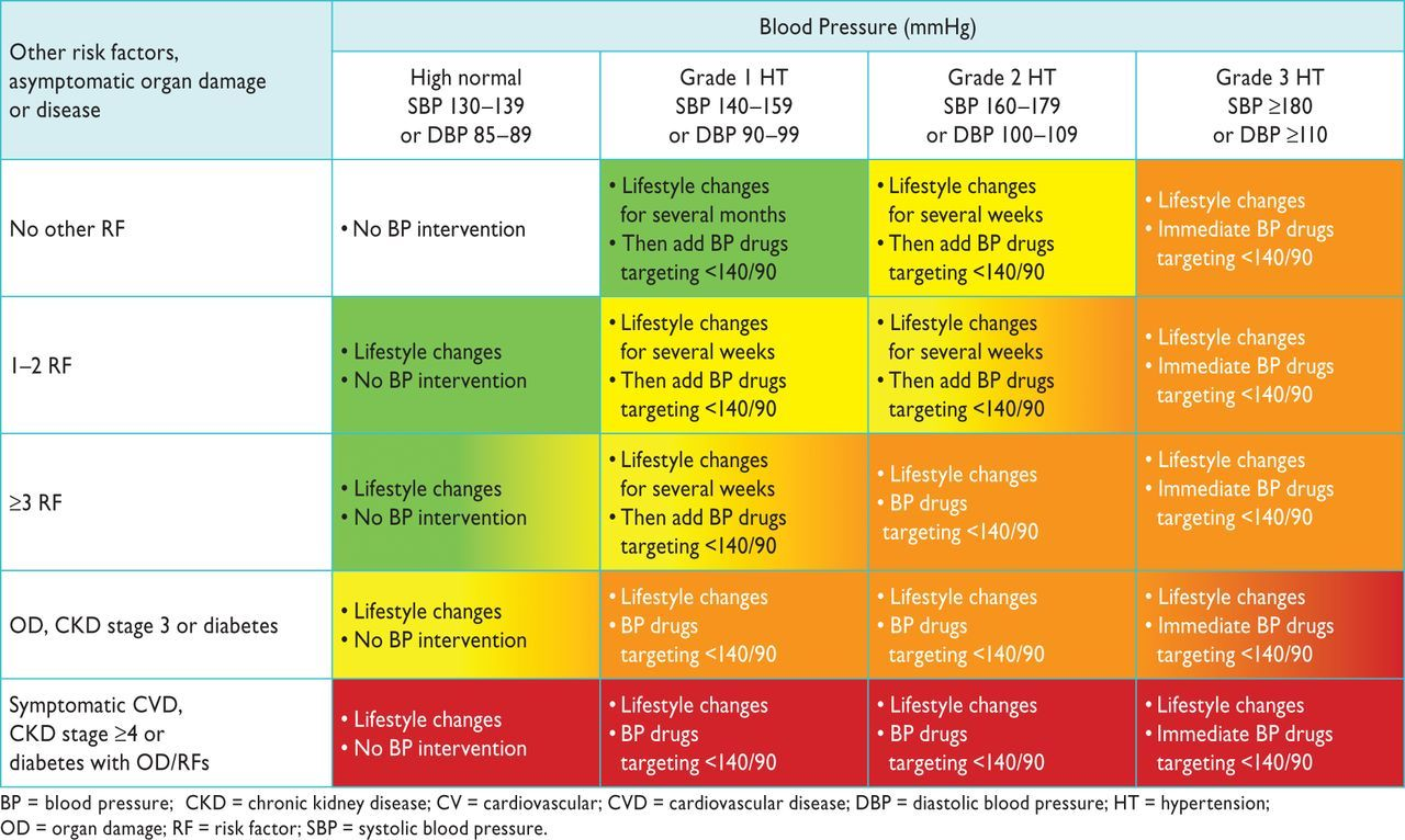 Ways To Naturally Lower Blood Pressure