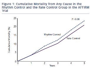 af atrial-fibrill-figure1-cumulative-mortality-from-any-cause