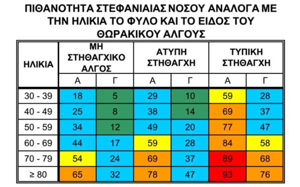 πίνακας_πιαθανοτήτων_στεφανιαίας_νόσου