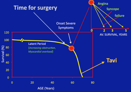 AORT as-aortic-stenosis