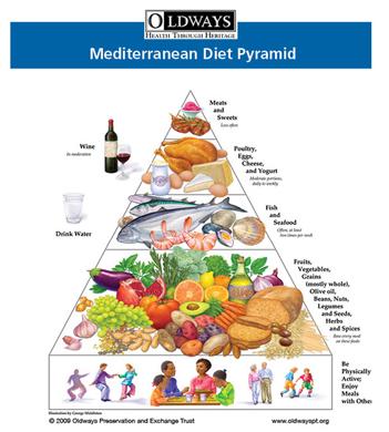 mediter diet OW_MedPyramid2008