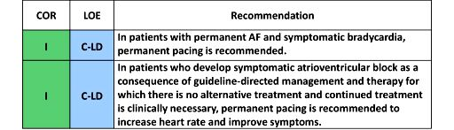 Recommendations for Permanent Pacing for Chronic Therapy/Management of Bradycardia Attributable to Atrioventricular Block. COR. LOE. Recommendation. I. C-LD. In patients with permanent AF and symptomatic bradycardia, permanent pacing is recommended. In patients who develop symptomatic atrioventricular block as a consequence of guideline-directed management and therapy for which there is no alternative treatment and continued treatment is clinically necessary, permanent pacing is recommended to increase heart rate and improve symptoms.