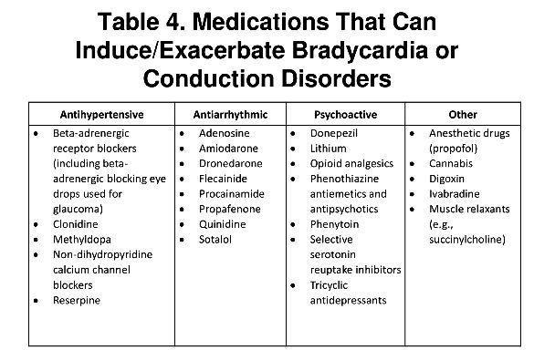 Antihypertensive. Antiarrhythmic. Psychoactive. Other. Beta-adrenergic receptor blockers (including beta-adrenergic blocking eye drops used for glaucoma) Clonidine. Methyldopa. Non-dihydropyridine calcium channel blockers. Reserpine. Adenosine. Amiodarone. Dronedarone. Flecainide. Procainamide. Propafenone. Quinidine. Sotalol. Donepezil. Lithium. Opioid analgesics. Phenothiazine antiemetics and antipsychotics. Phenytoin. Selective serotonin reuptake inhibitors. Tricyclic antidepressants. Anesthetic drugs (propofol) Cannabis. Digoxin. Ivabradine. Muscle relaxants (e.g., succinylcholine)