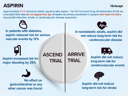 aspirin ClinicalTrend9-7-18