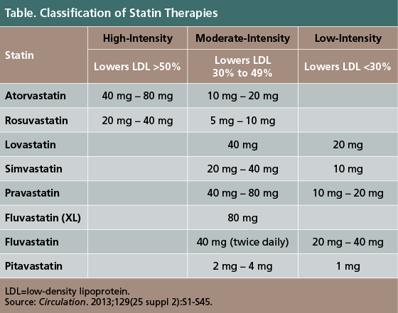 chol statin-intensity-table