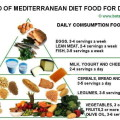 mediterranean_diet_diabetes_pyramid