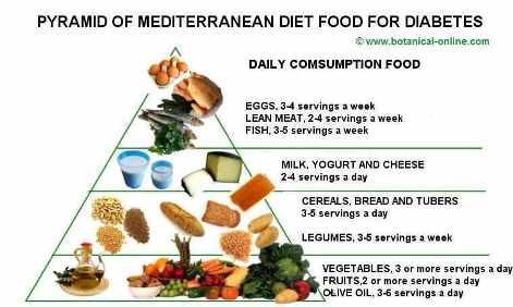 diab mediterranean_diet_diabetes_pyramid