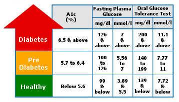 diab prod-diabetestest-bsnumber-1