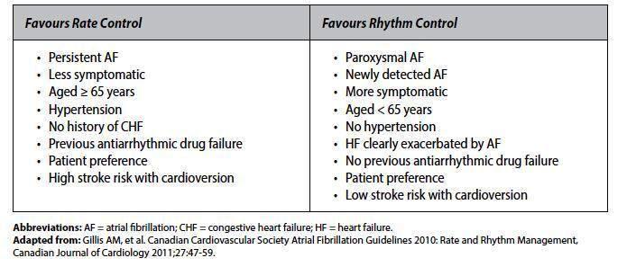 atrial-fibrill-afib_2015_table21