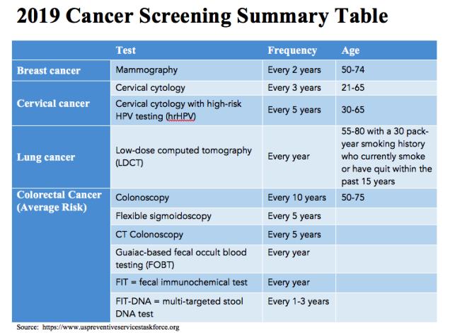 CAN Cancer_screening_Summary_2019 (1)