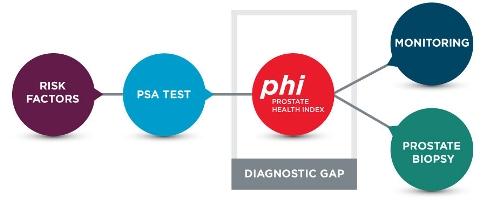 can phi-biopsy-risk-factors