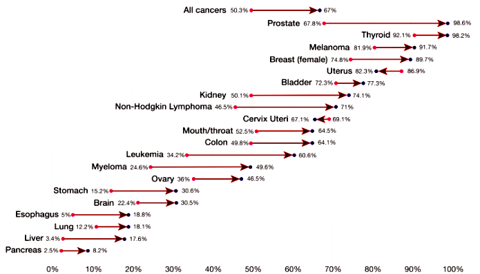 canbb-Five-year-cancer-survival-rates-USA-v2-01-750x5501