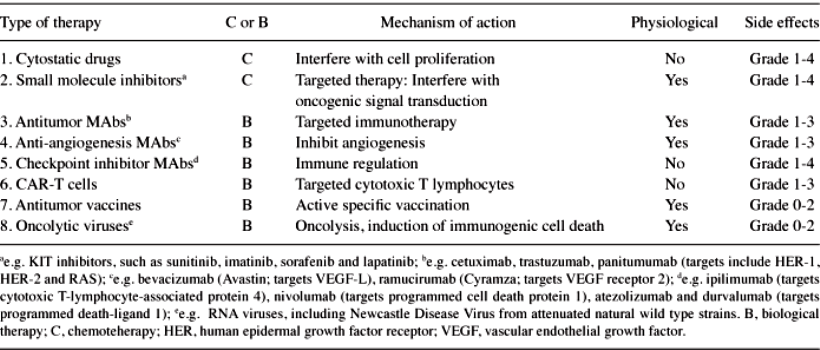 cancer therapy 3-TableI-1
