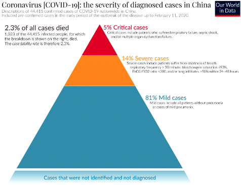 cor Severity-of-coronavirus-cases-in-China-1-768x661
