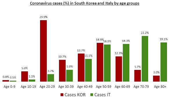cor medium-andreas-backhaus-graph-coronavirus-ages-south-korea-italy-1120