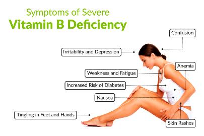 b6 SymptomsOfSevereVitaminBDeficiency_1200X800_001_1024x1024