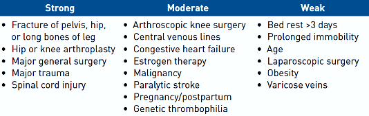 thromb Overview of Venous Thromboembolism_Table 1